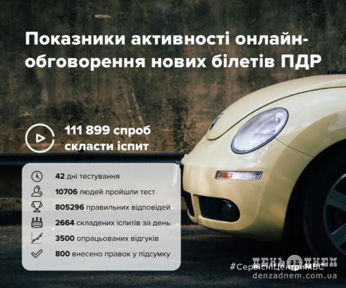 Провели онлайн-обговорення нових білетів ПДР