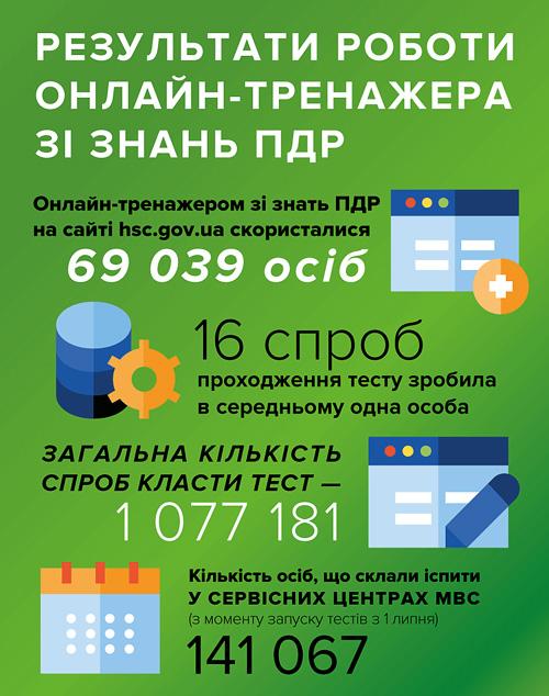 Понад мільйон разів українці перевірили знання ПДР