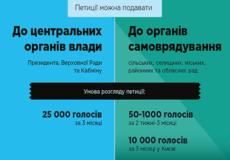 Чи ефективні електронні петиції в Україні?