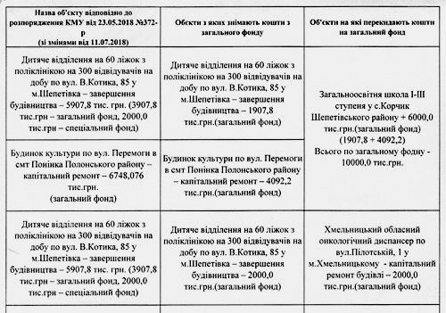 Куди «позичать» кошти з будівництва дитячого відділення у Шепетівці?