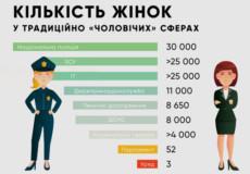 Чи з'явиться в Україні жінка-генерал?