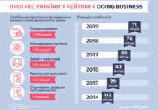 Україна піднялась у рейтингу легкості ведення бізнесу. Чому це важливо?