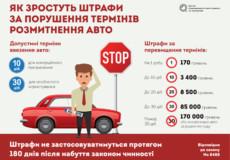 Легалізація єврономерів. До чого готуватись власникам нерозмитнених авто?