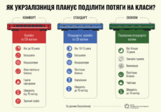 Укрзалізниця планує поділити потяги на класи
