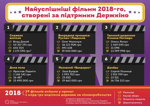 П'ять українських фільмів на різдвяні свята