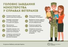 Подбати про захисників: головні задачі міністерства ветеранів