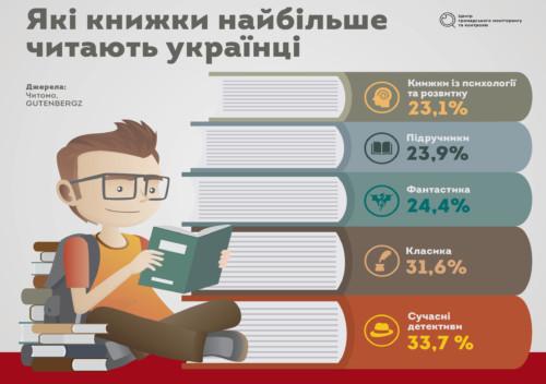Бізнес-поради Кличка і роман про крах Росії: що читали українці в 2018 році