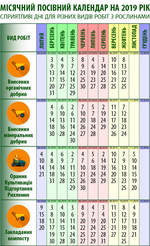 Посівний календар: внесення добрив органічних мінеральних, орання, культивація, підгортання, рихлення, закладання компосту