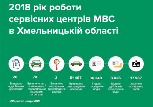 У 2018-му Сервісні центри МВС Хмельниччини виявили 3 викрадені авто