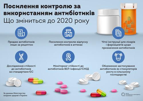 Самолікуванню— бій. ВУкраїні змінюють правила продажу антибіотиків