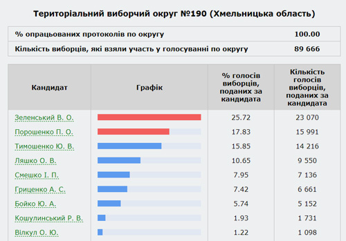 Вибори на Хмельниччині відбулися спокійно— у лідерах Зеленський та Порошенко (Оновлено)