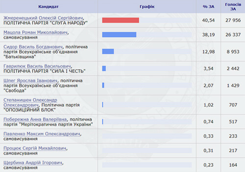 На 190-му окрузі переміг Олексій Жмеренецький
