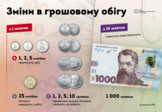 Банкнота в 1000 гривень та відмова від копійок. Коли і навіщо?