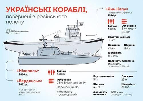 Нарешті вдома: Українські кораблі повернулись з російського полону