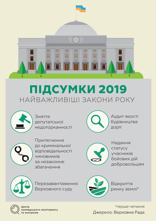 Тектонічні зрушення української політики. Яким був 2019 рік?