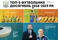 Топ-5 футбольних досягнень за 2018–2019 роки