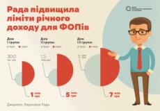 Податкові зміни: вищі ліміти для ФОПів та деофшоризація