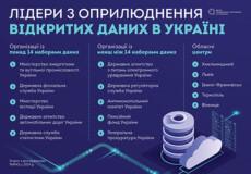Як відкриті дані покращують життя українців