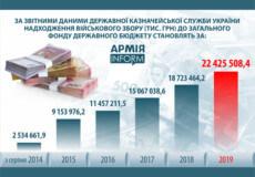 За роки російської агресії на сході українці сплатили понад 79 млрд військового збору
