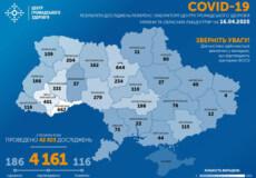 В Україні підтверджено 4161 випадок COVID-19, з яких 116 — летальні