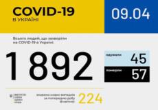В Україні 45 пацієнтів побороли COVID-19