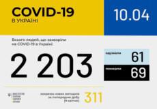 В Україні за добу зафіксовано 311 нових випадків коронавірусної хвороби COVID-19