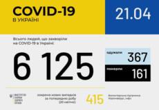 За останню добу в Україні 415 нових випадків COVID-19, зросла й кількість жертв