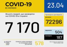 За останню добу в Україні COVID-19 підтверджено у 578 громадян