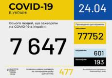 Станом на ранок в Україні підтверджено 477 нових випадків COVID-19