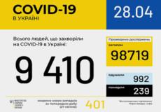 В Україні підтверджено 9410 випадків кронавірусної хвороби