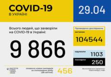 В Україні кількість захворілих на COVID-19 невдовзі сягне 10000 осіб
