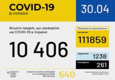 В Україні вже 10406 випадків COVID-19, з них 261 — летальний