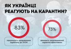 Що українці думають про карантин?