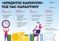 «Кредитні канікули»: як відтермінувати виплати на час карантину?