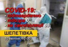 У Шепетівці в другої дитини підтвердився COVID-19