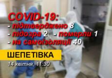 У Шепетівці підтверджено COVID-19 в чоловіка, який не був за кордоном