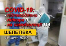 У Шепетівці 2 хворих на COVID-19, нових підозр немає