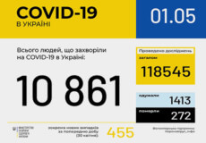 За добу в Україні підтверджено 455 нових випадків COVID-19