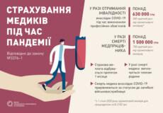 Соціальний захист лікарів, які борються з COVID-19