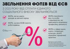 Які ФОПи не платитимуть ЄСВ?