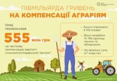 Підтримка у важкі часи. Що пропонує держава аграріям?
