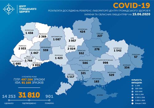 Станом на 15 червня в Україні зафіксовано 31810 випадків COVID-19