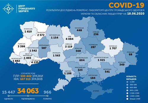 Станом на 18 червня в Україні за добу зафіксовано 829 нових випадків COVID-19