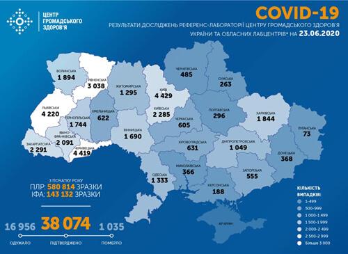 Станом на 23 червня в Україні зафіксовано 833 нових випадки COVID-19