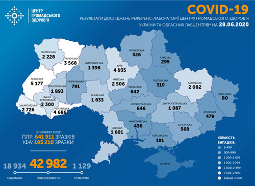 Станом на 28 червня в Україні зафіксовано 917 нових випадків COVID-19