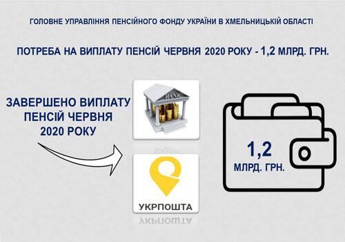 На Хмельниччині у червні пенсій виплатили на суму 1,2 млрд гривень