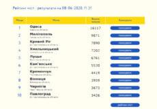 До всеукраїнського рейтингу потрапили два міста Хмельниччини