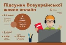 Всеукраїнська школа онлайн: підсумки