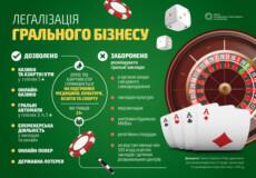 Зелене світло для азартних ігор. Чи загрожує українцям лудоманія?