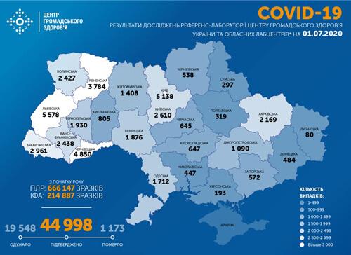 Станом на 1 липня в Україні зафіксовано 664 нові випадки COVID-19